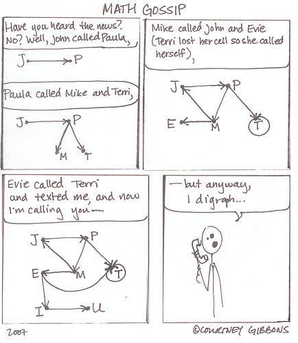 Math Gossip