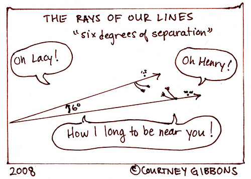 Rays of our Lines